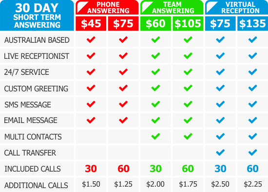 short-term-live-phone-answering-service-casual-telephone-answering-services-rate-table-040915v2.png